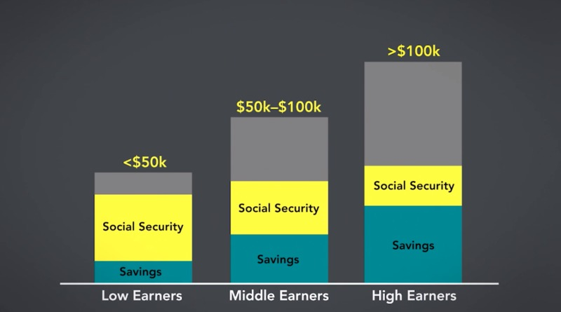 How Much Income Do You Need in Retirement
