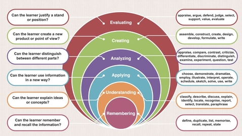 Thumbnail for entry EDU6147 4. What is Blooms Taxonomy?