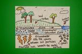 Let's Draw Groundwater & Aquifers!