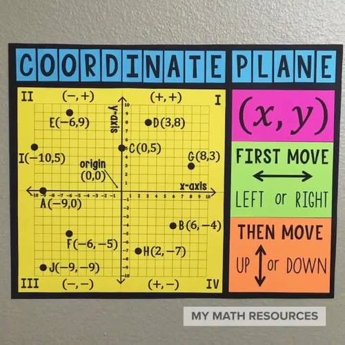 4 Quadrant Coordinate Plane - Bulletin Board Poster or Anchor Chart & Handout