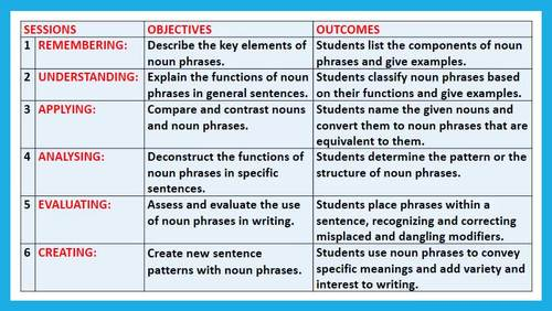NOUN PHRASES: LESSON PLAN AND RESOURCES - 6 SESSIONS