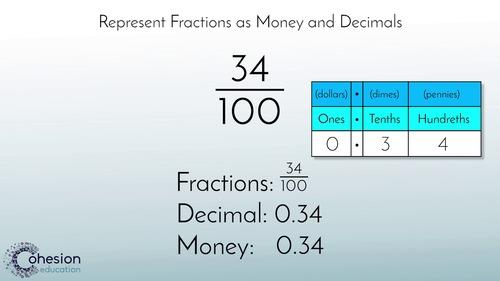 Relate Fractions, Decimals & Money